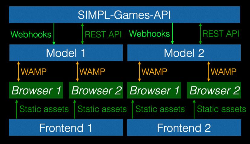 SIMPL-Architecture