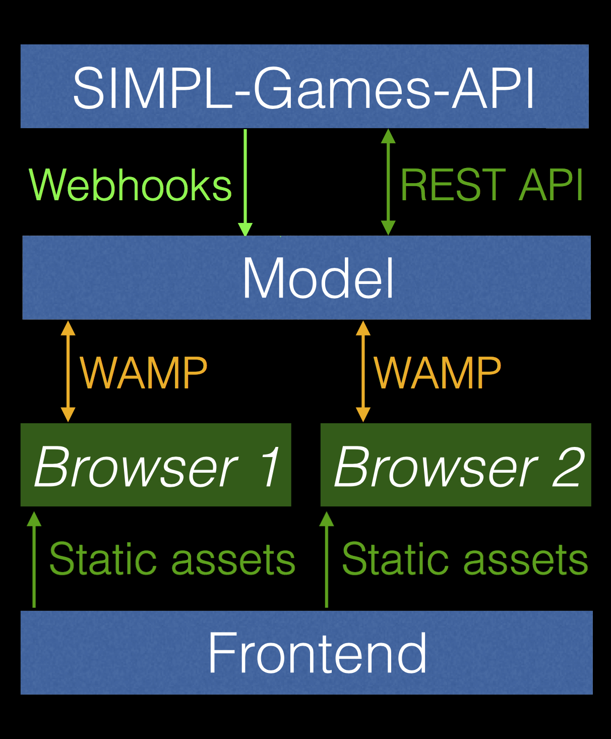 SIMPL-game-architecture
