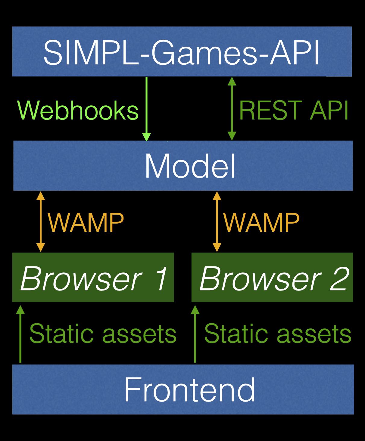 SIMPL-game-architecture